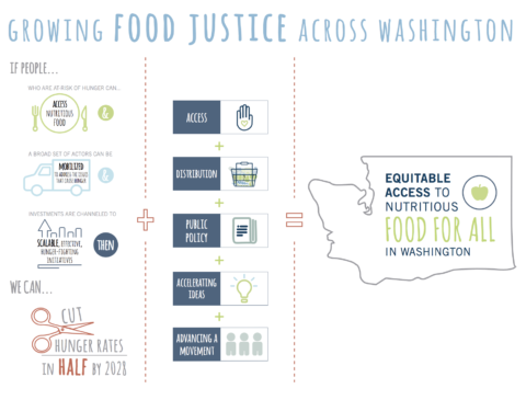 Growing Food Justice Across Washington